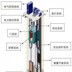 【电梯零部件】不是机器的多功能货品怎么归类?