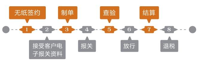 国际物理物流进出口报关业务流程示意图