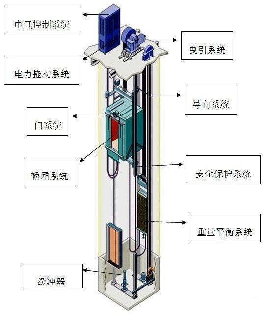 卷扬机由卷筒通过挠性件(钢丝绳,链条)起升,运移重物,卷扬机驱动之电